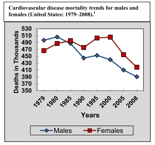 CV deaths by gender latest data